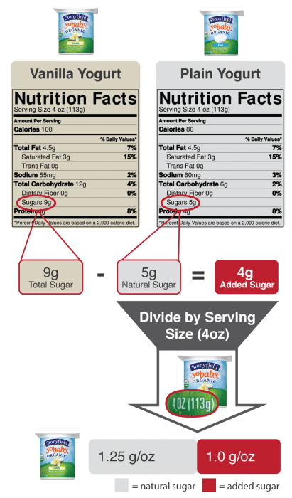 Methodology for calculating natural and added sugar in vanilla flavored yogurt