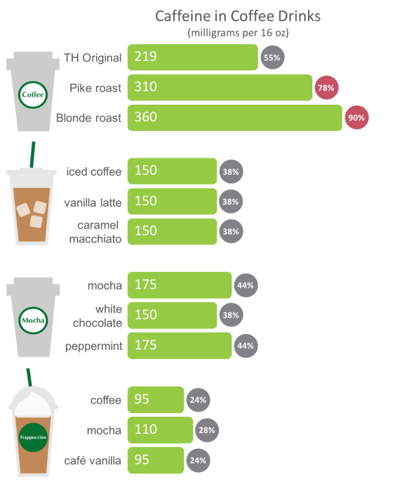 Caffeine content in various coffee drinks, www.feedthemwisely.com
