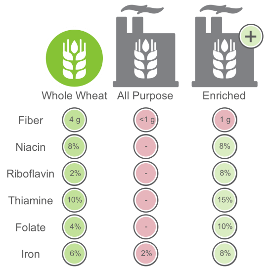 Comparison of Whole Wheat Flour and All Purpose Flour (per 30 grams), www.feedthemwisely.com
