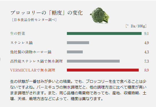 Vermicular(バーミキュラ)公式サイト ブロッコリ