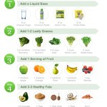 How To Make the Ultimate Detox Smoothie - GUIDE!