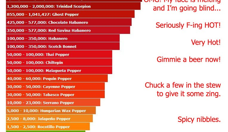 Some Like It Hot - The Scoville Scale