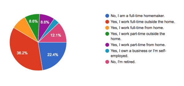 Results of My Reader Survey