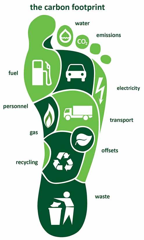 Excessive Energy Consumption