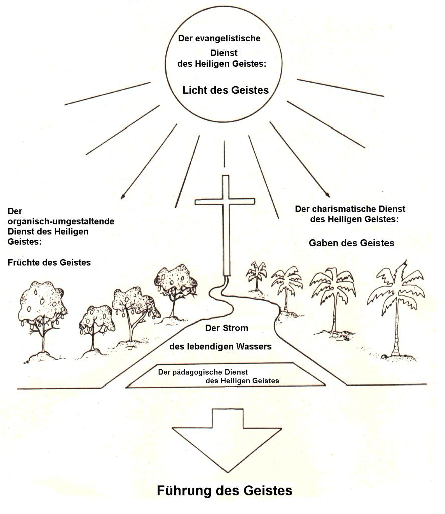 #GaK2017: Skizze zur Verdeutlichung der Wirkweisen des Heiligen Geistes im Leben der Gemeinde und ihrer Glaubenden