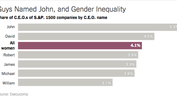 #patriarchiesrealign: More large companies run by men called John and David than women of any name