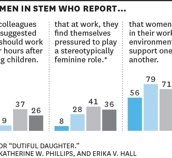 #study: The five biases pushing women out of STEM