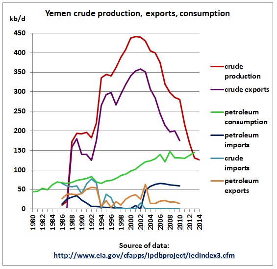 Yemen_EIA_Crude_Production_Exports_Consumption_1980_2014