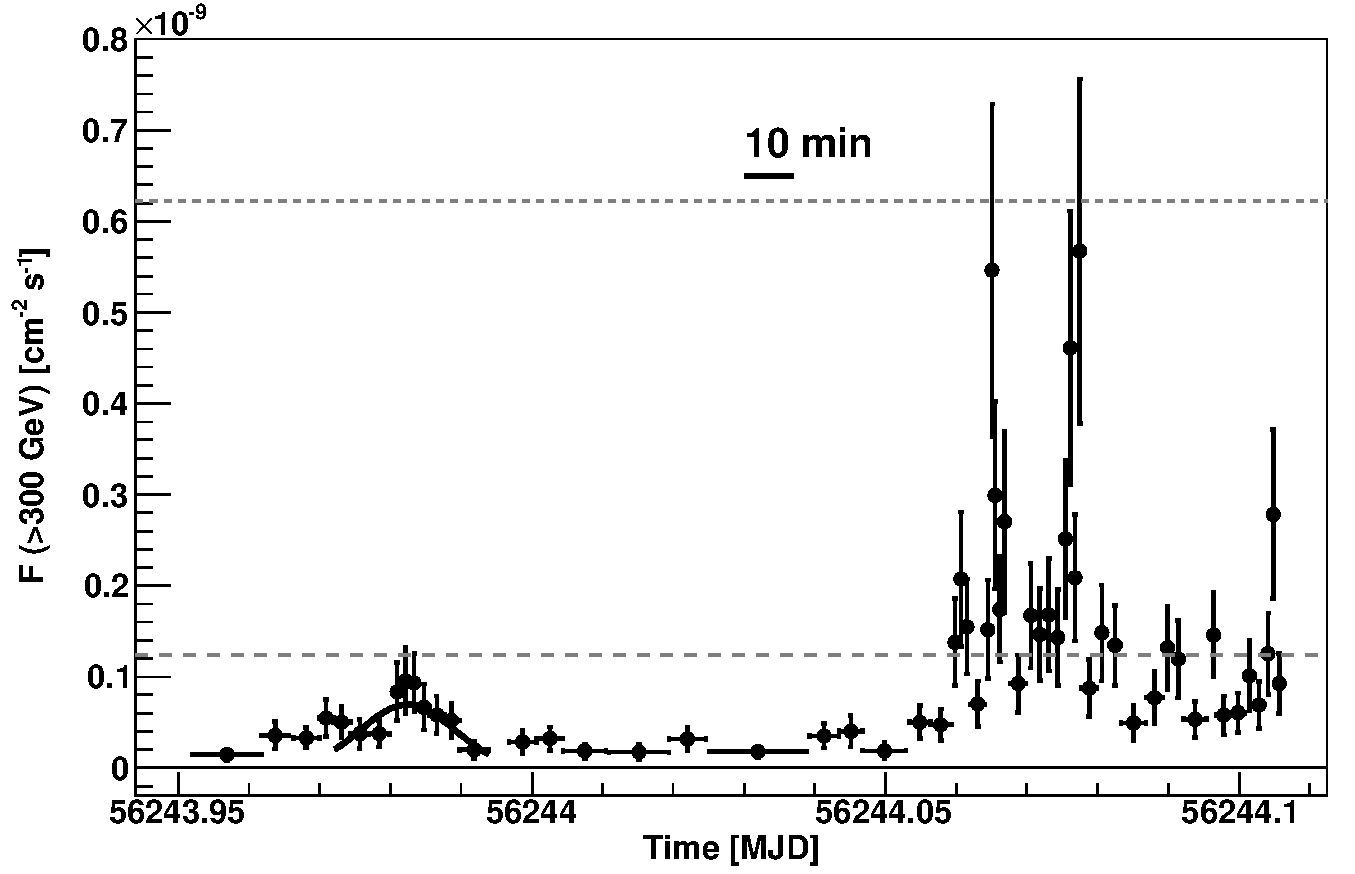 MAGIC light curve of IC 310 (Aleksić J. et al., 2014)