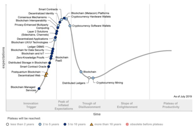 blockchain-hypecycle-oct-3-2019-2.png
