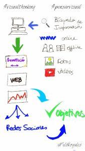 nooc #visualthinking #pensarvisual 1