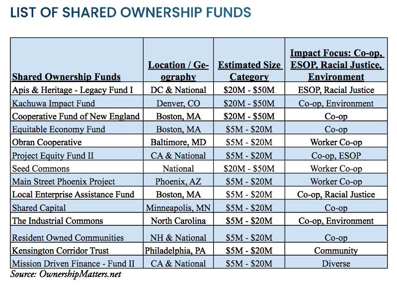 Pioneering Alternative Ownership Fund Mangers