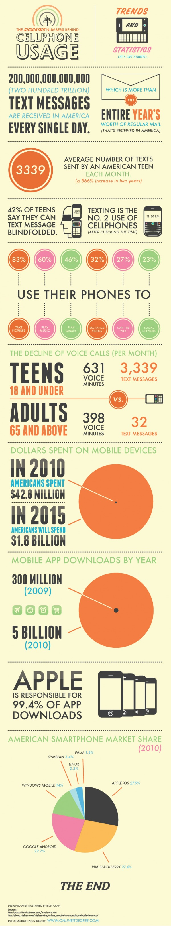 Teenage cellphone usage, the numbers
