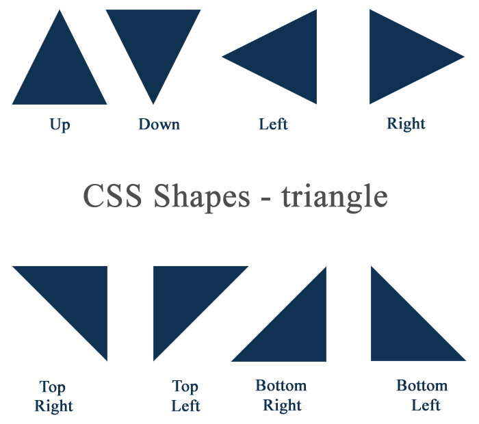 CSS Shapes - Triangle