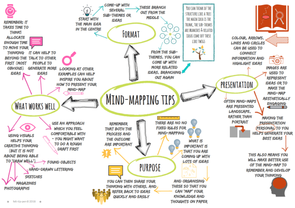 Student guide to mind-mapping – free download resource to support students in producing high quality mind-maps, including examples. #creativity #teachertips Great for Art GCSE and A level exams!