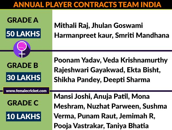 How much will Indian women players get paid from BCCI?