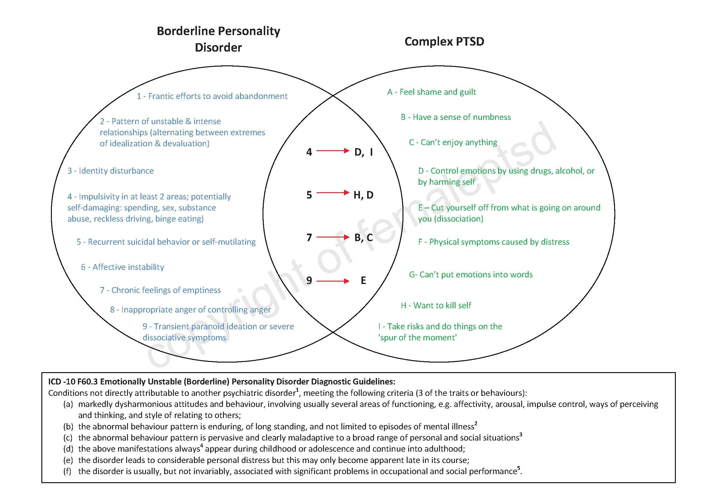 Difference Between Bpd And Ptsd Borderline Personality