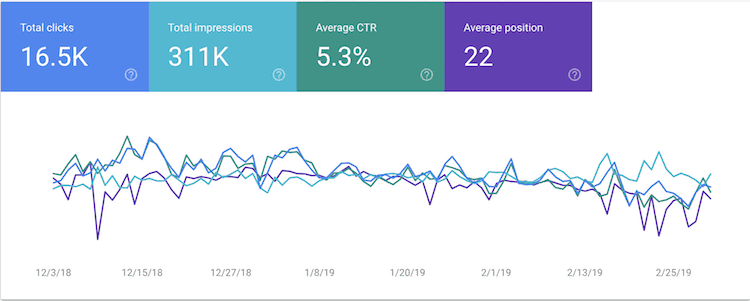 Search Console Performance