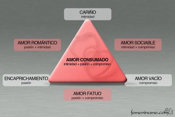 Triángulo del amor de Sternberg