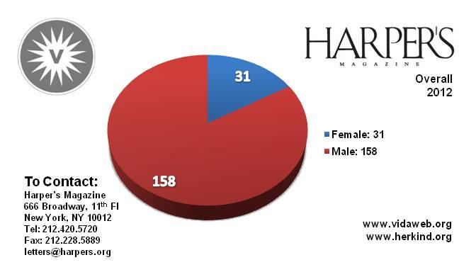 Frauenanteile 2012 insgesamt im Harper's Magazine: 31 Frauen, 158 Männer