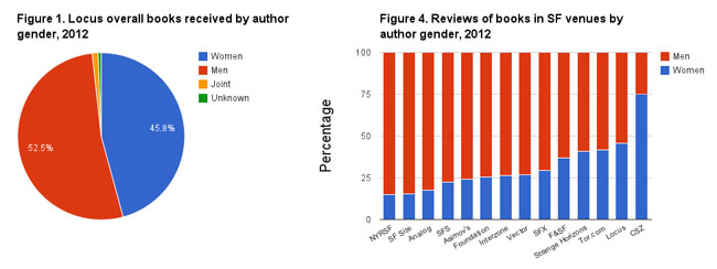 Locus overall books received by author gender 2012: 45,8% women, 52,5 men; Reviews of books in SF venues by author gender 2012 in percentages.