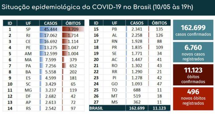 Dados de coronavírus - 10 de maio de 2020