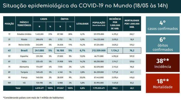 Situação epidemiológica da covid-19 no mundo.