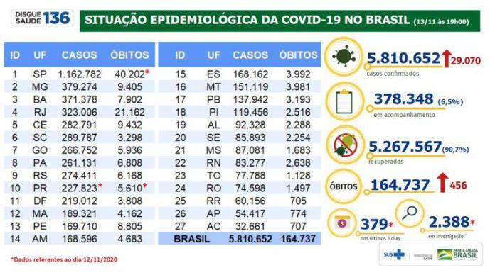 Situação epidemiológica da covid-19 no Brasil 13/11/2020