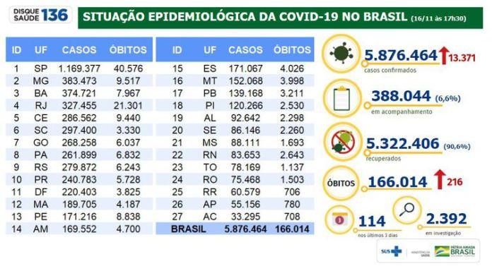 Situação epidemiológica da covid-19 no Brasil 16/11/2020