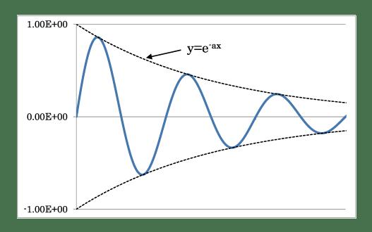 図1 減衰正弦曲線