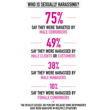 From http://www.cosmopolitan.com/career/news/a36453/cosmopolitan-sexual-harassment-survey/?dom=fb_hp&src=social&mag=cos