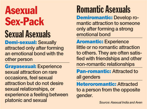 Image Credit: Asexual India and AVEN