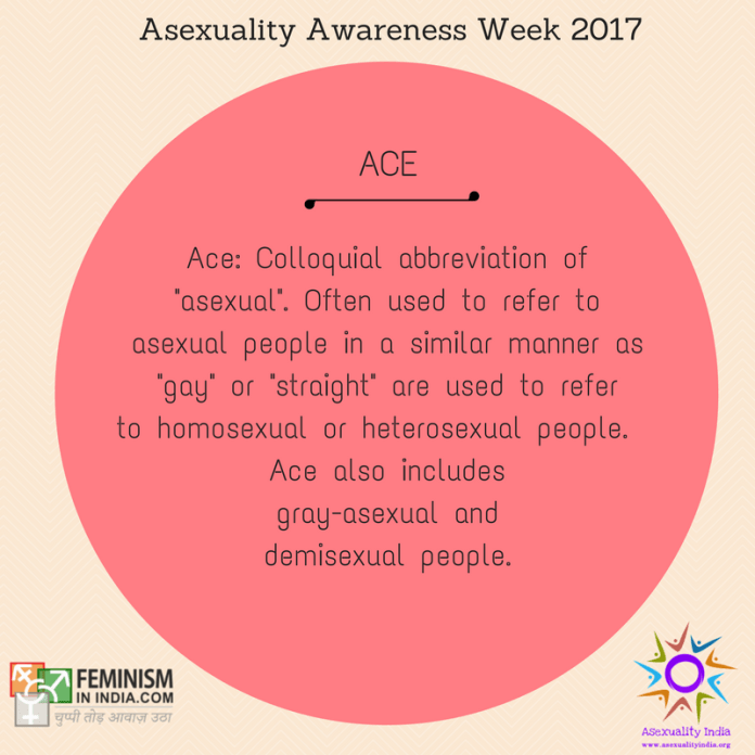 "Ace: Colloquial abbreviation of ""asexual"". Often used to refer to asexual people in a similar manner as ""gay"" or ""straight"" are used to refer to homosexual or heterosexual people. Ace also includes gray-asexual and demisexual people."
