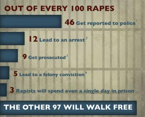 100 rapes