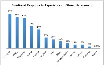 Emotional Response to Harassment