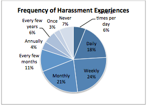 Frequency of Harassment