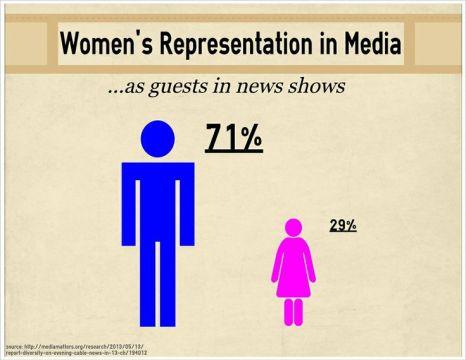 Women's Representation