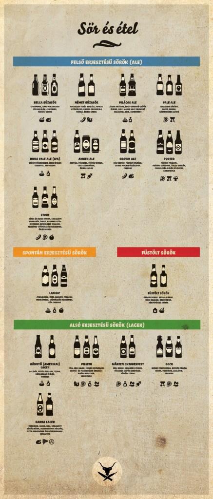 Sör és étel infografika