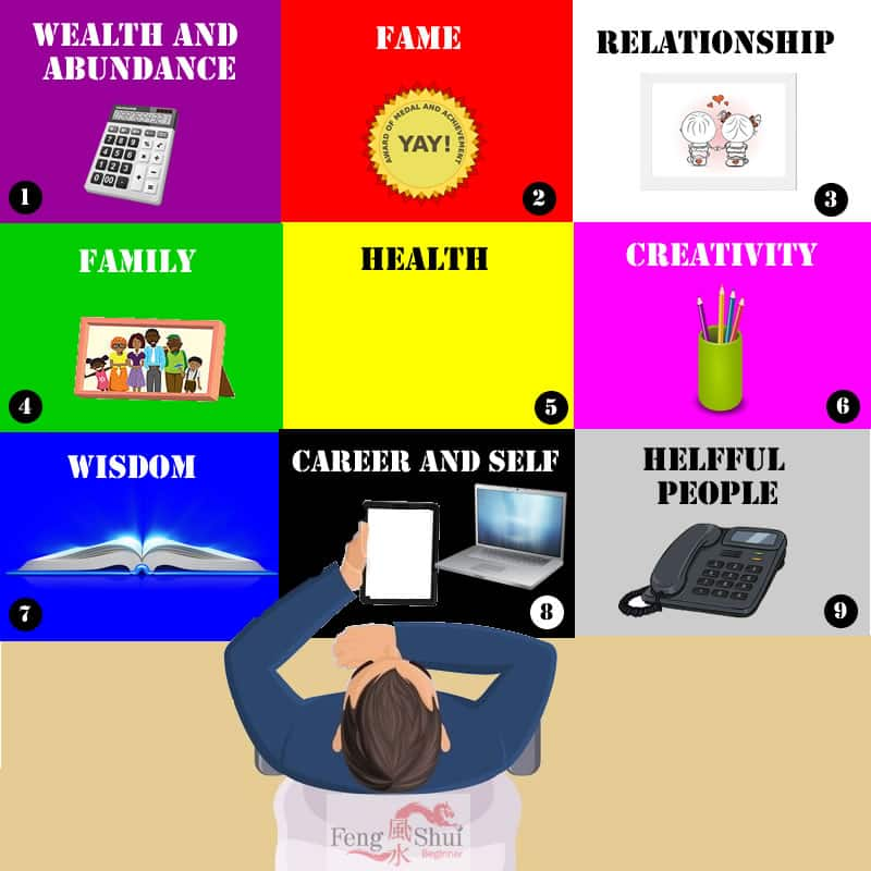 Cheat Sheet On Office Table Placement Feng Shui Beginner
