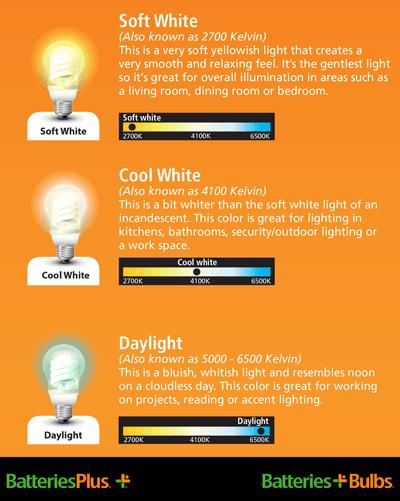 Types Light Bulbs Soft White Vs Daylight