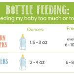 Bottle Feeding: Am I Feeding My Baby Too Much or Too Little?