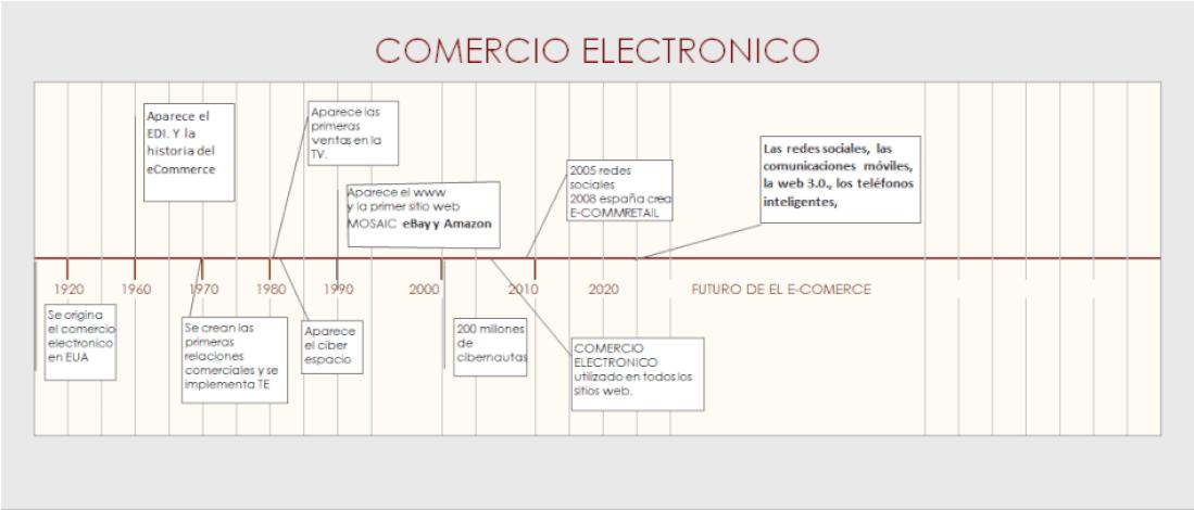 linea del tiempo de negocios internacionales