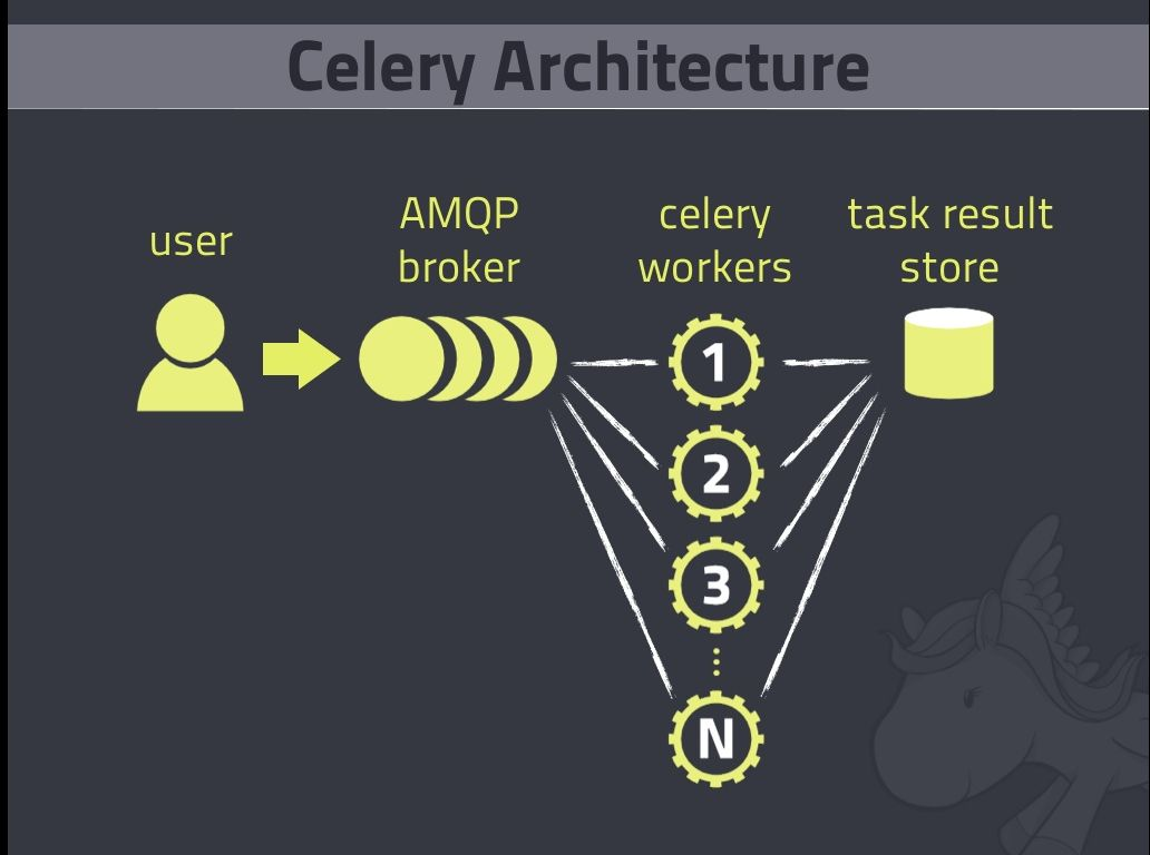 Executing time-consuming tasks asynchronously with Django and Celery