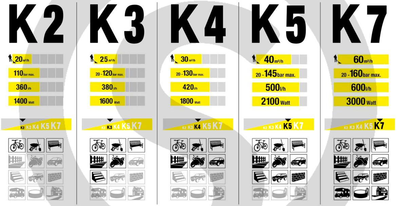 Características Hidrolavadoras Karcher