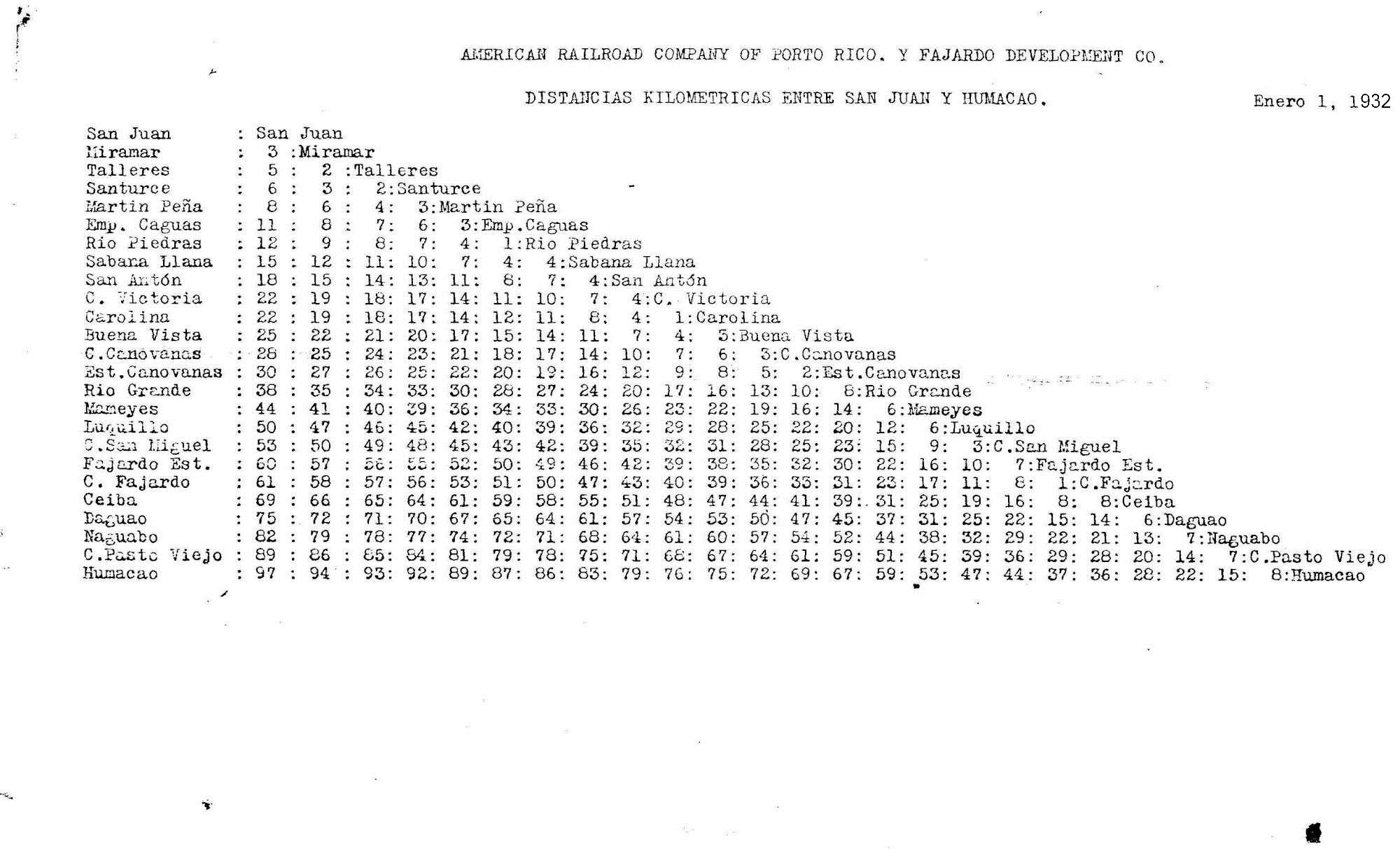 Distance Tables Cuadros De Distancias