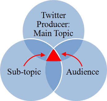 Article Review: Twitter users, context collapse, and the imagined audience (2/2)
