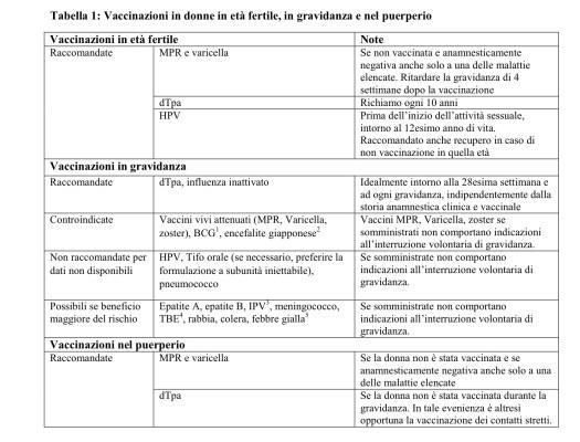 vaccino papilloma e gravidanza)