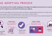 First 4 Adoption Process