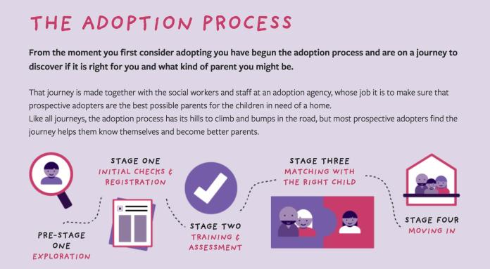 First 4 Adoption Process