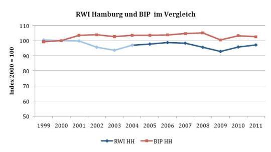 RWI und BIP Hamburg